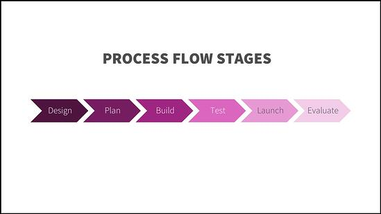 Process Flow Stages chart